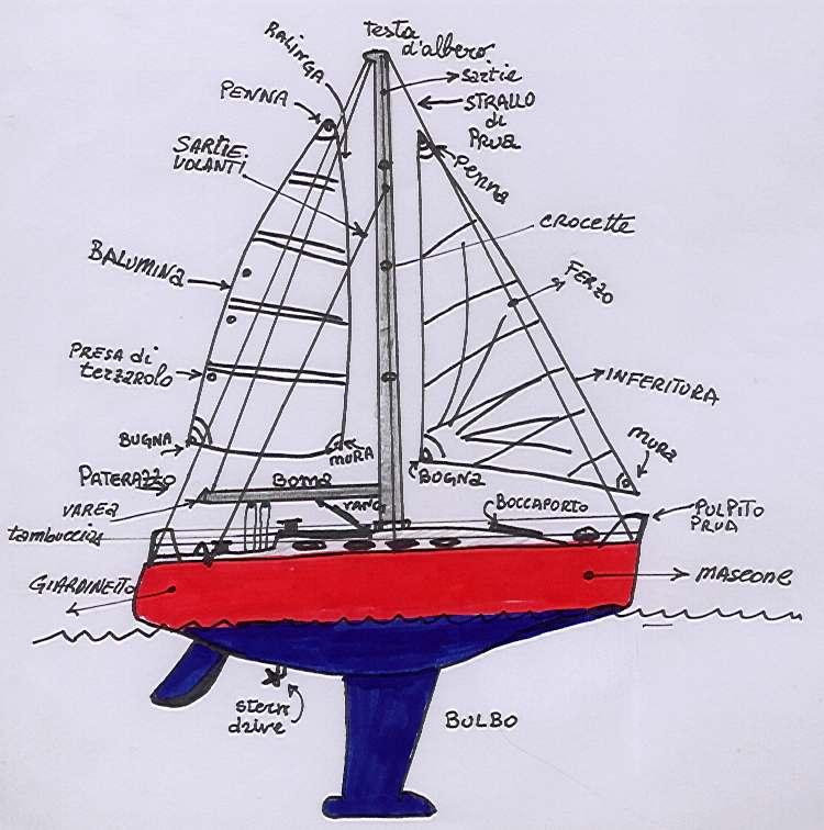 Struttura barca a vela la cura dello yacht for Parti di una barca a vela